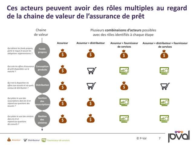 7© P-Val Ces acteurs peuvent avoir des rôles multiples au regard de la chaine de valeur de l'assurance de prêt Chaine de v...