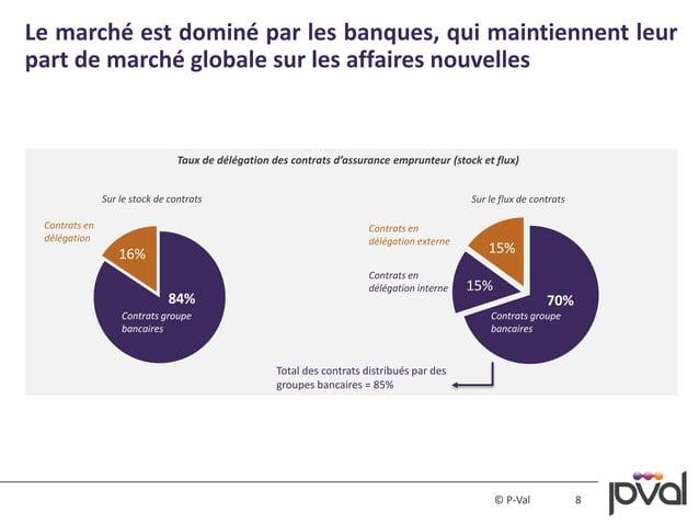 8© P-Val Le marché est dominé par les banques, qui maintiennent leur part de marché globale sur les affaires nouvelles Tau...