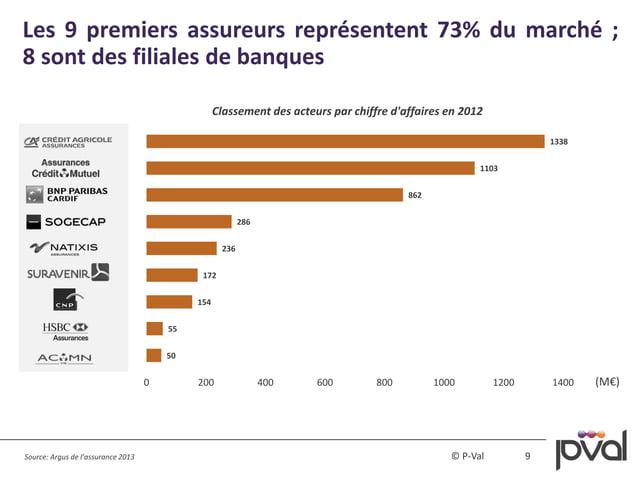 9© P-Val Les 9 premiers assureurs représentent 73% du marché ; 8 sont des filiales de banques 50 55 154 172 236 286 862 11...