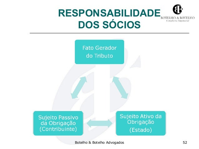 RESPONSABILIDADE DOS SÓCIOS Botelho & Botelho Advogados 52