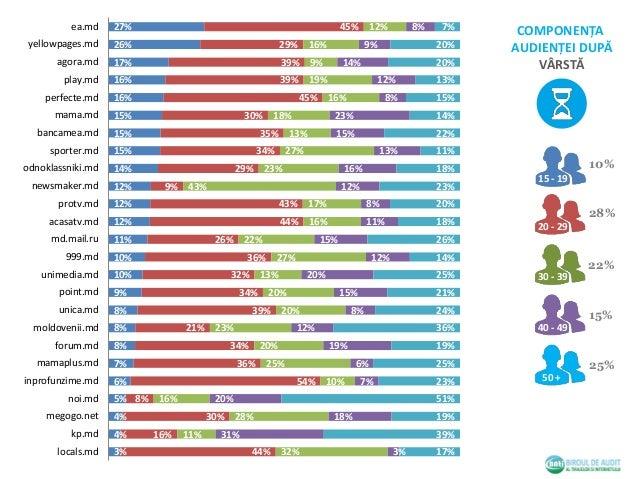 Online Audience Composition, September 2015 Slide 3