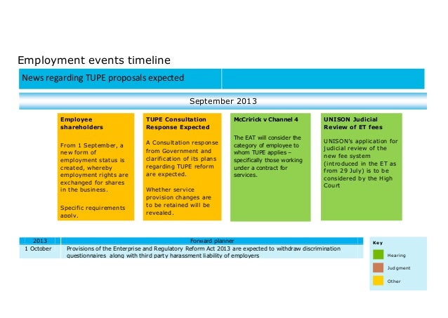 Employment events timeline 2013 Forward planner 1 October Provisions of the Enterprise and Regulatory Reform Act 2013 are ...