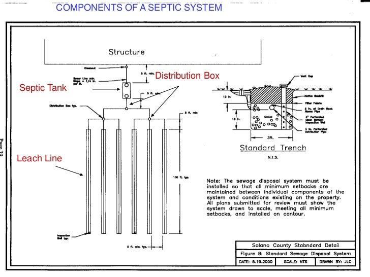 Septic tank process&design