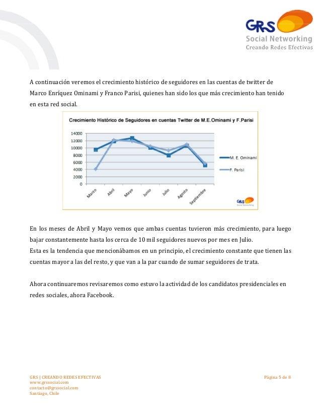 A continuación veremos el crecimiento histórico de seguidores en las cuentas de twitter de Marco Enríquez Ominami y Franco...