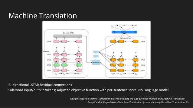 Machine Translation 15