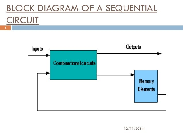 block diagram of a sequential circuit 12/11/2014 5