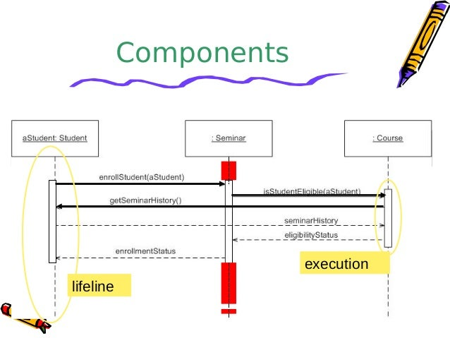 Sequence diagrams components return value method call 17 sequence diagram active objects ccuart Choice Image
