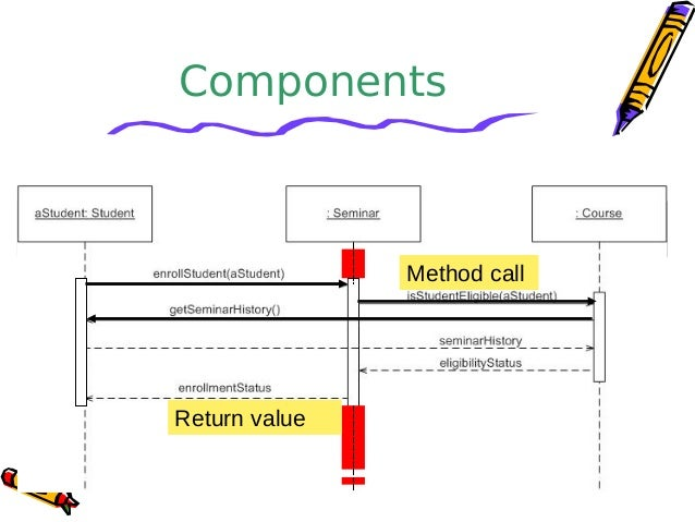 Sequence diagrams components return value method call 17 sequence diagram ccuart Images