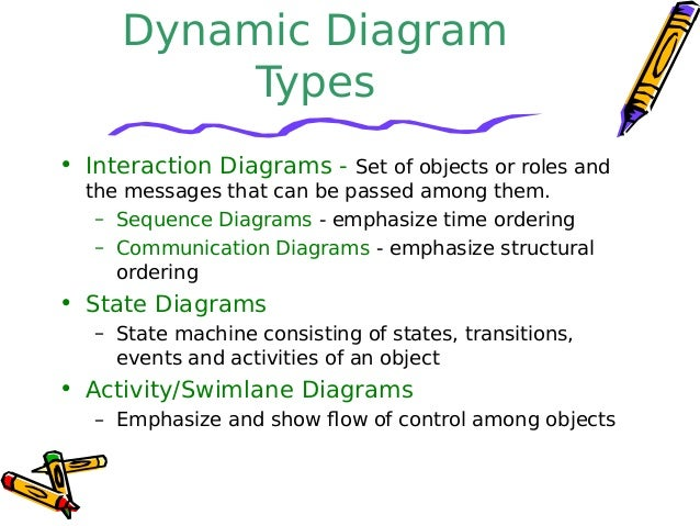 Sequence diagrams sequences of events 5 dynamic diagram types ccuart Choice Image