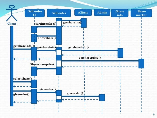 Sequence Diagram Smart Stock Business