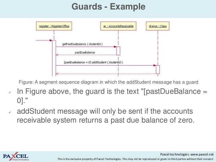 Sequence diagrams in uml guards example figure a segment sequence diagram ccuart Gallery