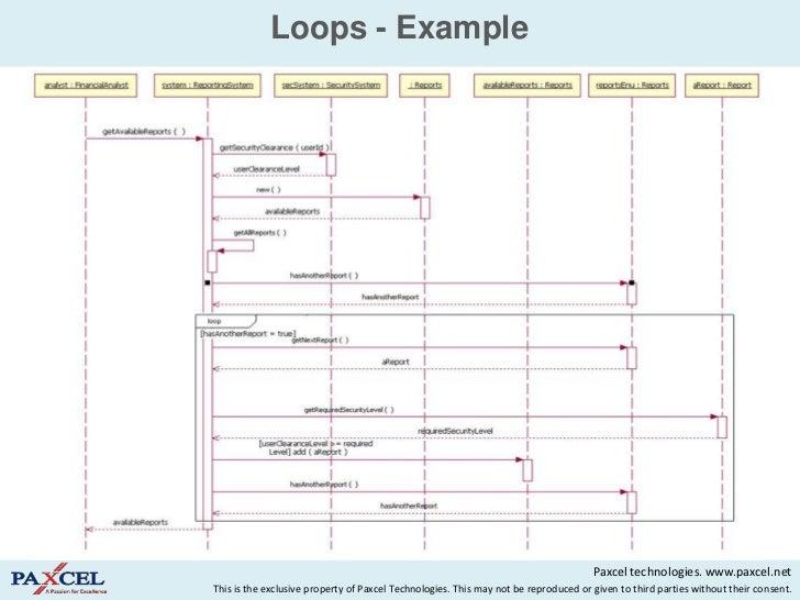 sequence diagrams in uml rh slideshare net sequence diagram boolean return venn diagram 3