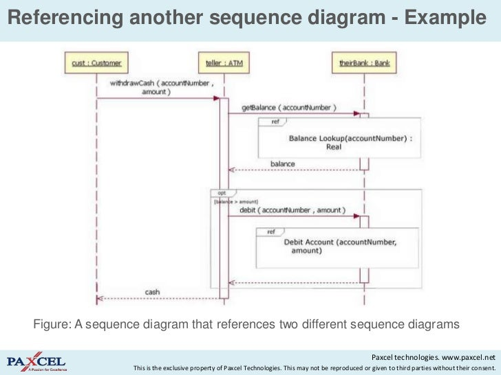 Sequence diagram ppt tutorial electrical work wiring diagram sequence diagram ppt tutorial images gallery ccuart Image collections
