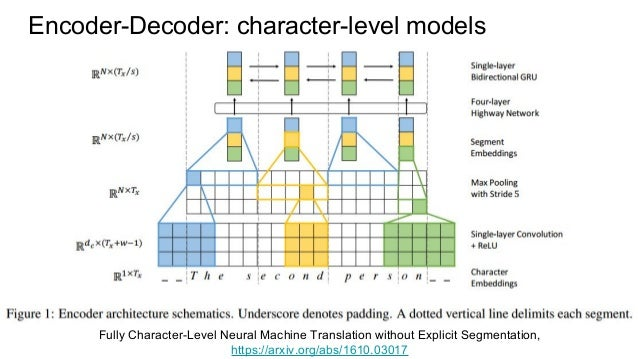 Sequence Learning And Modern Rnns