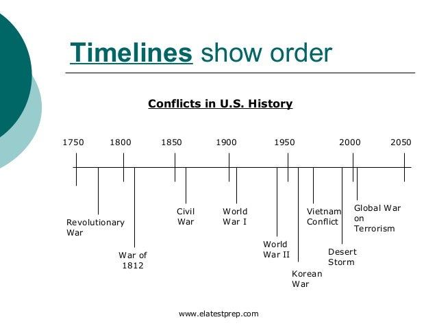 World War Two: Summary Outline of Key Events