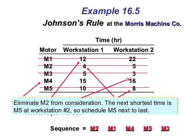 Eliminate M3 from consideration. The next shortest time is M2 at Workstation 1, so schedule M2 first. Eliminate M5 from co...