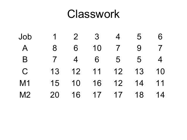 Job 1 2 3 4 5 6 A 8 6 10 7 9 7 B 7 4 6 5 5 4 C 13 12 11 12 13 10 M1 15 10 16 12 14 11 M2 20 16 17 17 18 14 Classwork