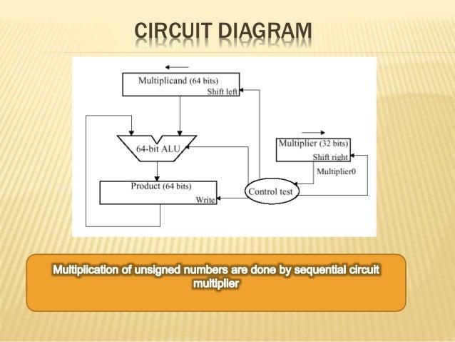 Sequential Circuit Multiplier