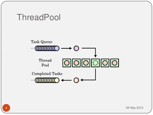 ThreadPool08 May 20134