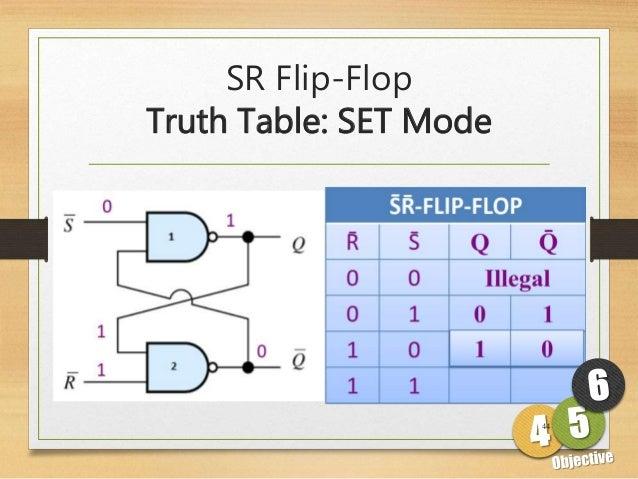 0367fd082d8e54 SR Flip-Flop Truth Table  SET Mode 44 ...