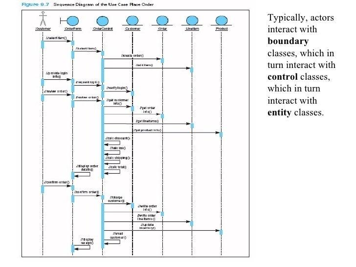 Seq uml activity diagram an example ooad 41 ccuart Images