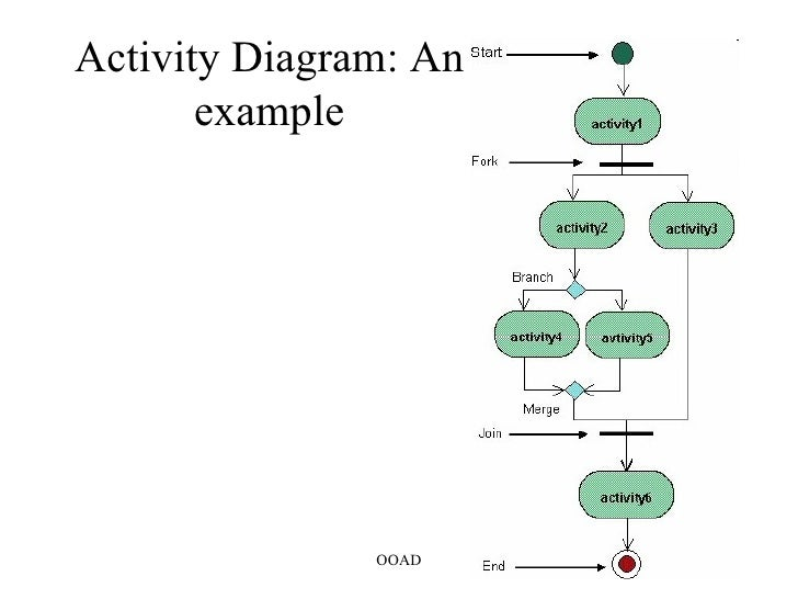 Seq uml yes register course end 41 example of activity diagram for atm authorizationenter ccuart Image collections