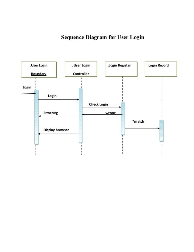 Draw system sequence diagram online wiring diagram portal sequnce diagram for online examination system rh slideshare net draw sequence diagram for online shopping system sequence diagram creator ccuart Choice Image