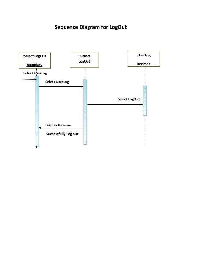 Sequnce diagram for online examination system sequence diagram ccuart Image collections