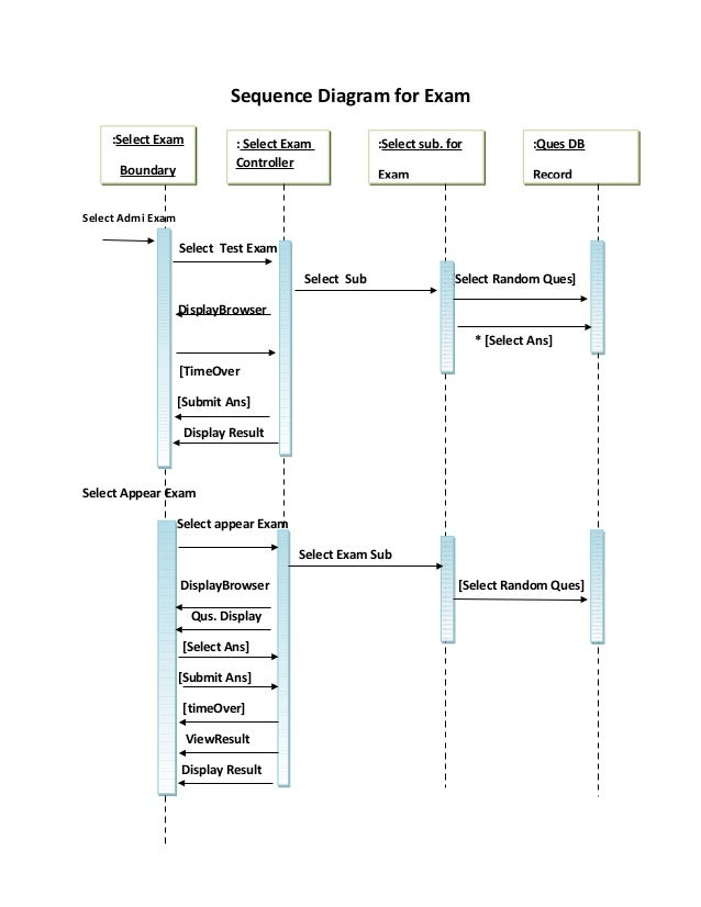 Sequnce diagram for online examination system exam sub settiing record 6 sequence diagram ccuart Image collections