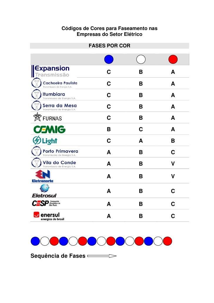 Códigos de Cores para Faseamento nas               Empresas do Setor Elétrico                     FASES POR COR           ...
