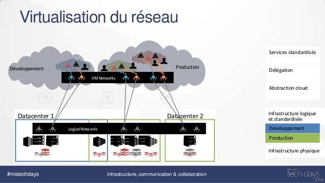 Architecture r seau des clouds priv s avec hyper v et for Architecture reseau