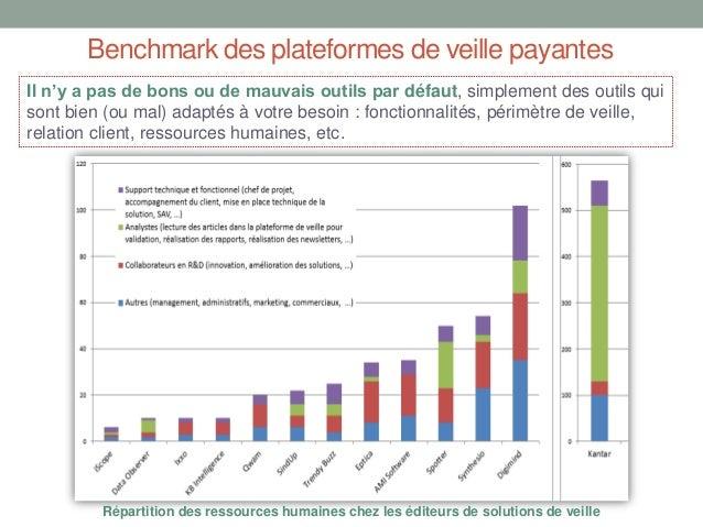 Benchmark des plateformes de veille payantes Il n'y a pas de bons ou de mauvais outils par défaut, simplement des outils q...