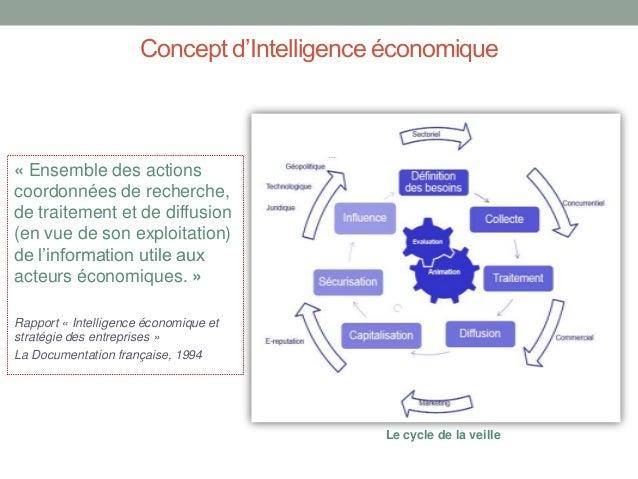 Concept d'Intelligence économique  « Ensemble des actions coordonnées de recherche, de traitement et de diffusion (en vue ...