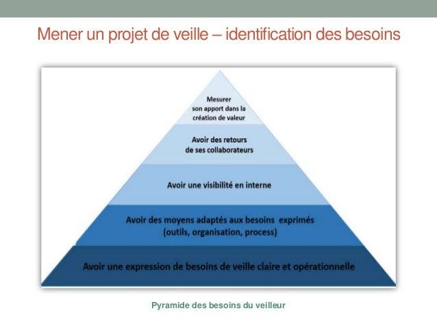 Mener un projet de veille – identification des besoins  Pyramide des besoins du veilleur