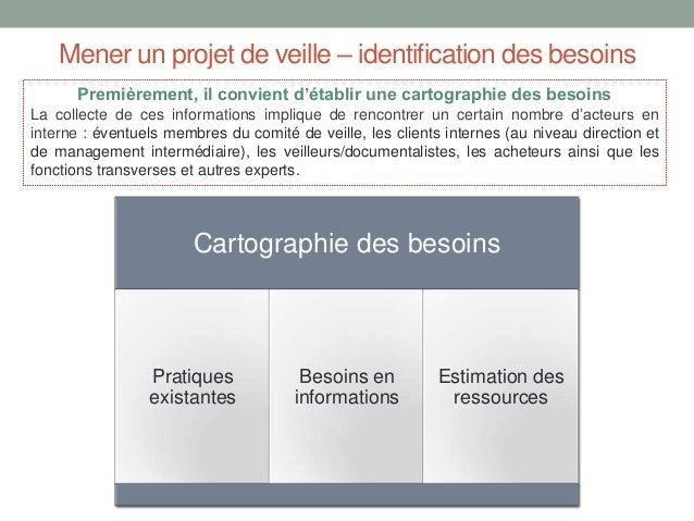 Mener un projet de veille – identification des besoins Premièrement, il convient d'établir une cartographie des besoins La...