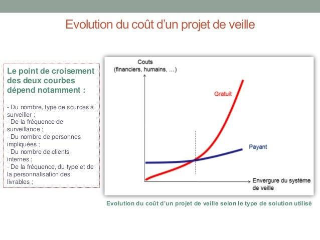 Evolution du coût d'un projet de veille  Le point de croisement des deux courbes dépend notamment : - Du nombre, type de s...