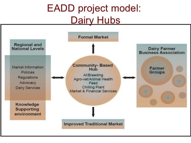 EADD project model:  Dairy Hubs