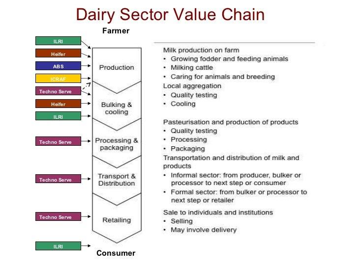 Dairy Sector Value Chain Farmer ILRI Consumer ICRAF Techno Serve Heifer ILRI Techno Serve Techno Serve Techno Serve ILRI H...