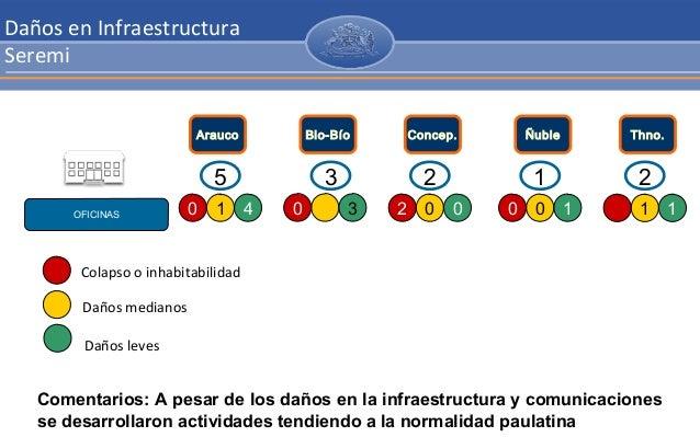 Red Asistencial Regional Daños en Infraestructura Seremi OFICINAS Arauco Concep.Bio-Bío Ñuble Thno. 1 40 30 0 02 0 10 1 1 ...