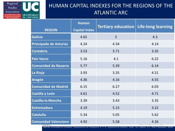 HUMAN CAPITAL INDEXES FOR THE REGIONS OF THE                                ATLANTIC ARC                                  ...