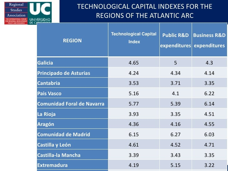 TECHNOLOGICAL CAPITAL INDEXES FOR THE                                 REGIONS OF THE ATLANTIC ARC                         ...