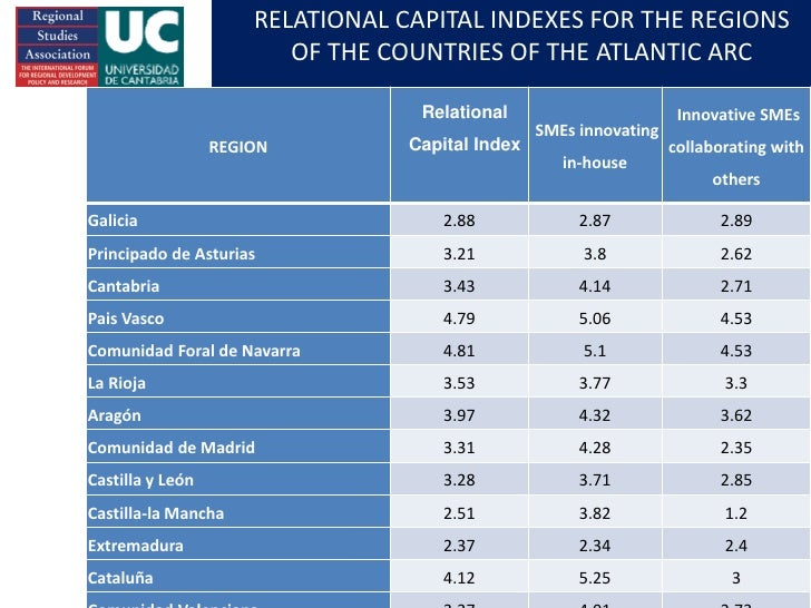 RELATIONAL CAPITAL INDEXES FOR THE REGIONS                                 OF THE COUNTRIES OF THE ATLANTIC ARC           ...