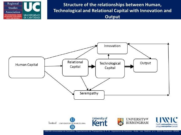 Structure of the relationships between Human,         Technological and Relational Capital with Innovation and            ...
