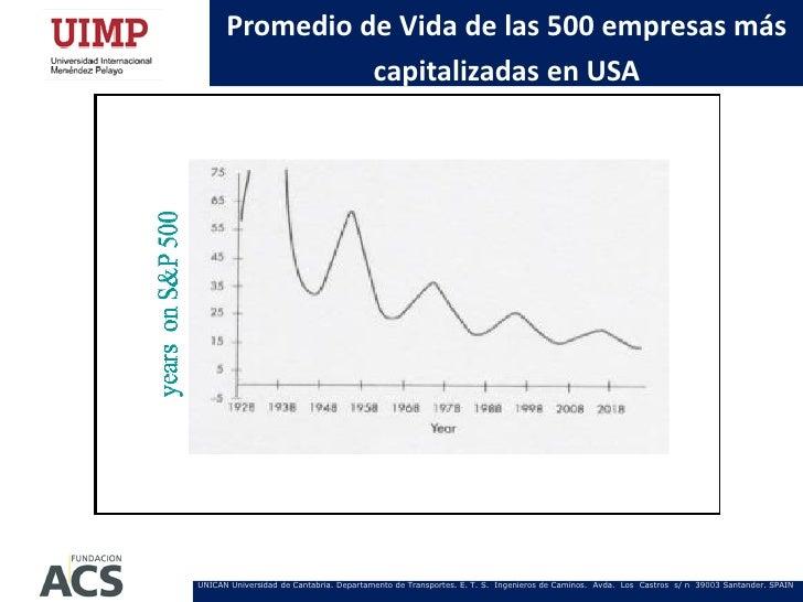 Promedio de Vida de las 500 empresas más                capitalizadas en USAUNICAN Universidad de Cantabria. Departamento ...