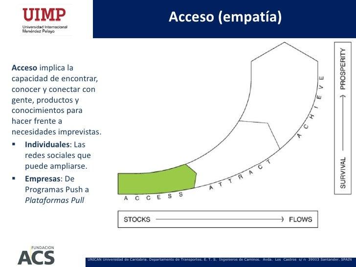 Acceso (empatía)Acceso implica lacapacidad de encontrar,conocer y conectar congente, productos yconocimientos parahacer fr...