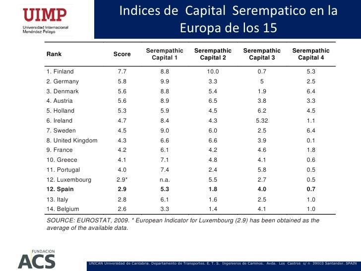 Indices de Capital Serempatico en la                                        Europa de los 15                              ...