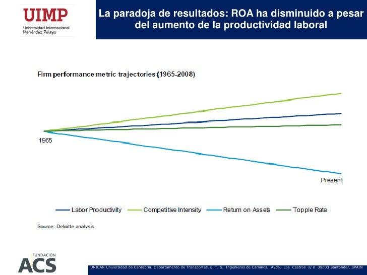La paradoja de resultados: ROA ha disminuido a pesar           del aumento de la productividad laboralUNICAN Universidad d...