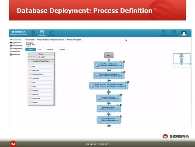 DevOps Drive-In: Automate Database Deployments in Your Continuous Del…