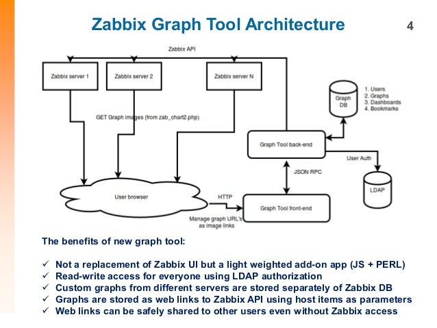 Sergey mescheryakov zabbix tool for graph visualization for Architecture zabbix