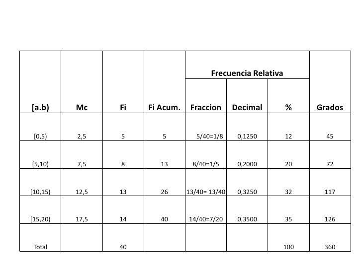 Frecuencia Relativa[a.b)     Mc     Fi   Fi Acum.    Fraccion      Decimal       %    Grados [0,5)    2,5    5       5    ...